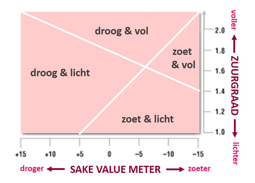 sake value meter - schema