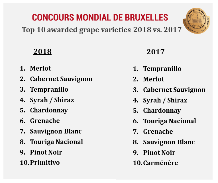 top ten varieties awarded by CMB in 2018 vs 2017
